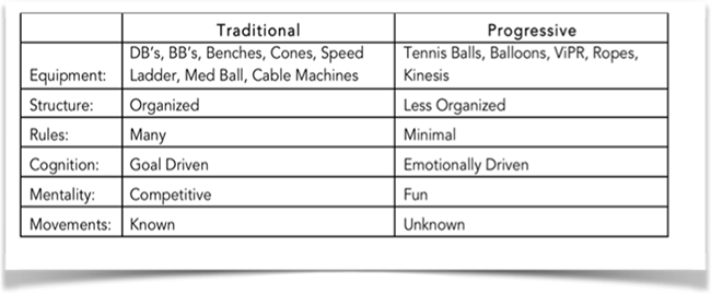 Traditional and Progressive client equipment, structure, rules, cognition, mentality and movements